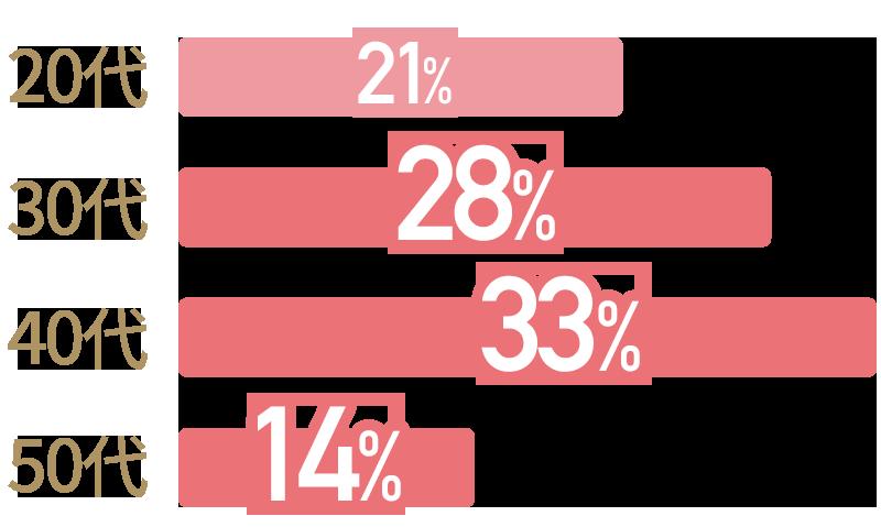 30代は28%、40代は33%、50代は14%